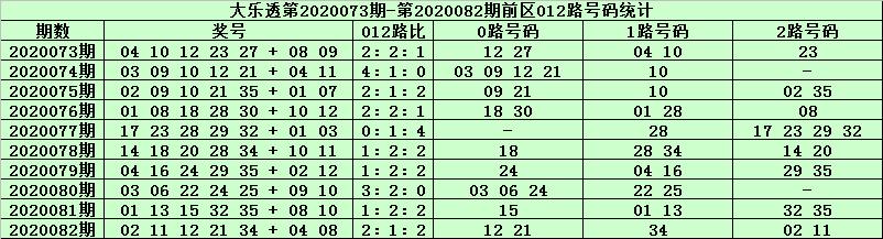 [公益彩票]天星大乐透第20083期:前区1路胆码04 10