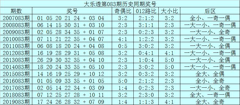[公益彩票]范秋雨大乐透第20083期:前区龙头01