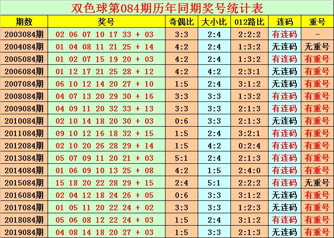 [公益彩票]花荣双色球第20084期:红球连码22 23