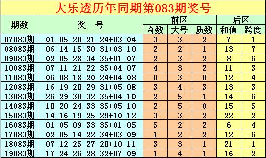 [公益彩票]唐龙大乐透第20083期:前区凤尾35
