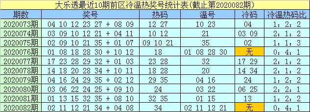 [公益彩票]孟浩然大乐透第20083期:前区热码13 32
