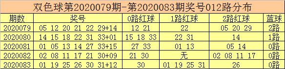 [公益彩票]彩客双色球第20084期:红球龙头看09