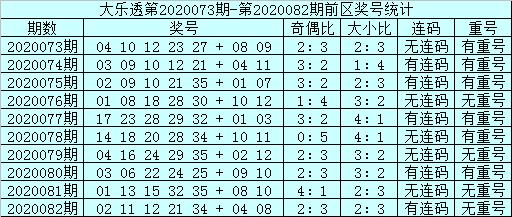 [公益彩票]邱少波大乐透第20083期:前区双胆04 05