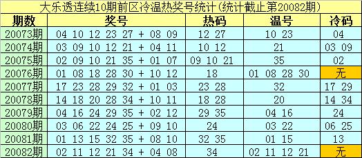 [公益彩票]南华天大乐透第20083期:前区独胆20