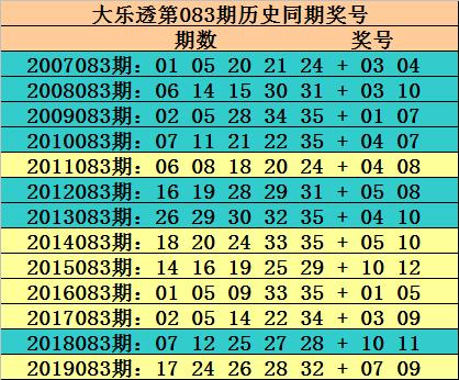 [公益彩票]玫瑰大乐透第20083期:连号关注13 14