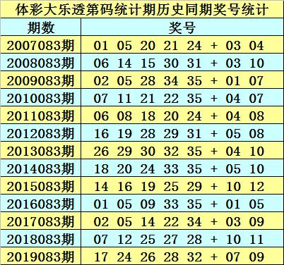 [公益彩票]石龙仔大乐透第20083期:前区双胆11 30