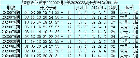 [公益彩票]安仔双色球第20084期:蓝球3码09 11 15