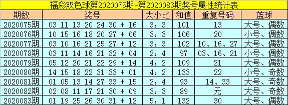 [公益彩票]范秋雨双色球第20084期:蓝球小码反弹