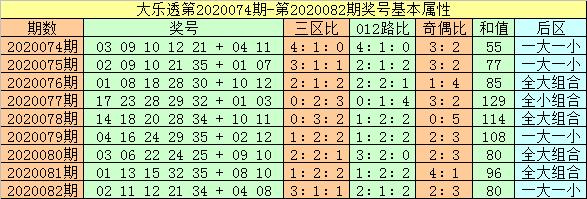 [公益彩票]闲人大乐透第20083期:后区独看0路码