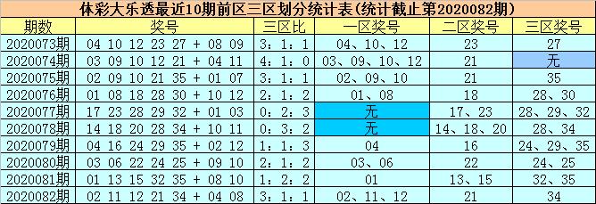 [公益彩票]柳无尘大乐透第20083期:后区跨度5