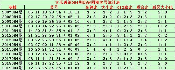[公益彩票]金成大乐透第20084期:后区杀03 05 06