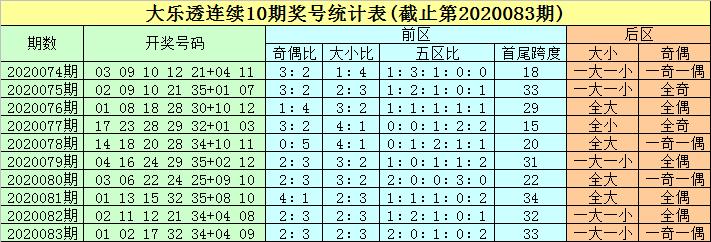 [公益彩票]豹子头大乐透第20084期:关注重复龙头01