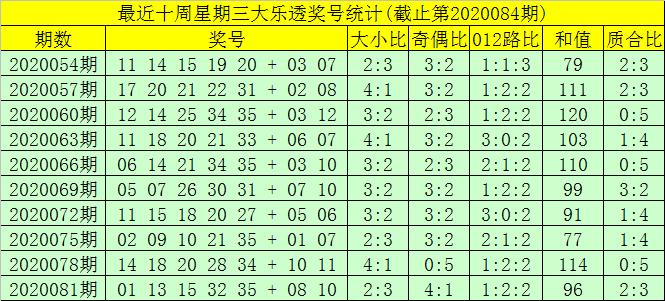 [公益彩票]大飞大乐透第20084期:前区双胆08 26