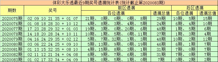 [公益彩票]金大玄大乐透第20084期:两码龙头04 05