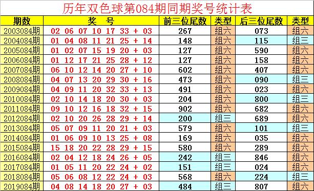 [公益彩票]祥子双色球第20084期:一码独蓝01