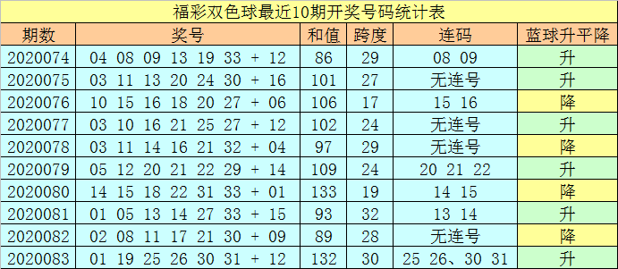 [公益彩票]王天财双色球第20084期:红球和值下降