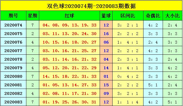 [公益彩票]刘海双色球第20084期:奇偶比关注3-3