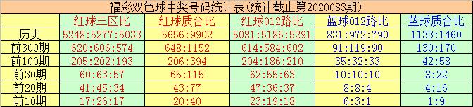 [公益彩票]唐羽双色球第20084期:012路比3-2-1
