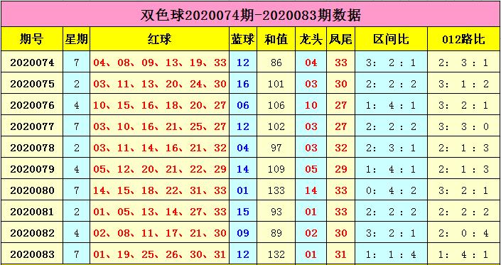 [公益彩票]云飞双色球第20084期:蓝球关注一码02