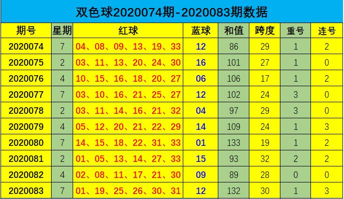 [公益彩票]道哥双色球第20084期:红球参考跨度30