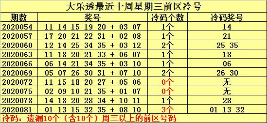 [公益彩票]何明大乐透第20084期:预计冷号强势回归