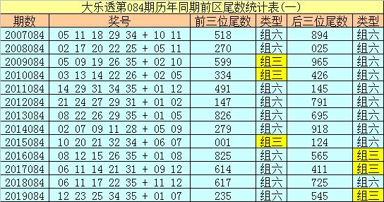 [公益彩票]船长大乐透第20084期:关注偶数尾数回补