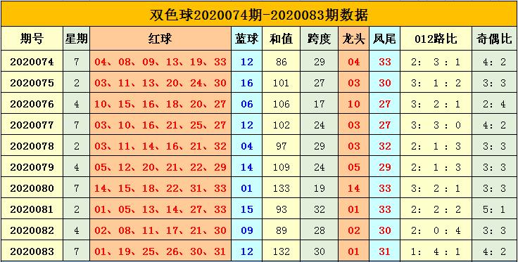 [公益彩票]杨天双色球第20084期:看好2路号走冷