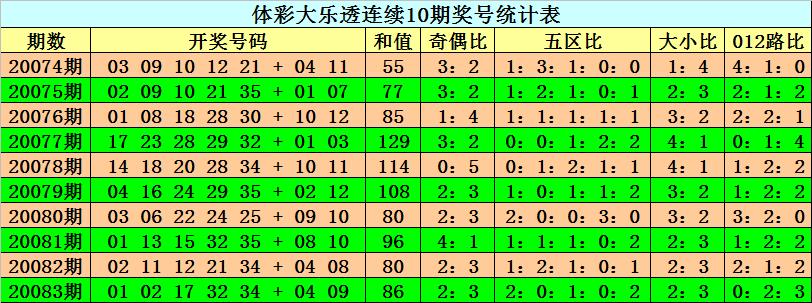 [公益彩票]阿旺大乐透第20084期:关注奇偶比2-3