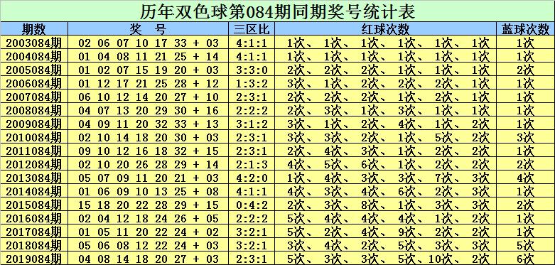 [公益彩票]赵灵芝双色球第20084期:关注蓝球号码11
