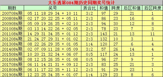 [公益彩票]彩侠大乐透第20084期:精选凤尾号码35