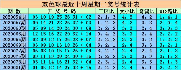 [公益彩票]王重明双色球第20084期:区间比2-2-2