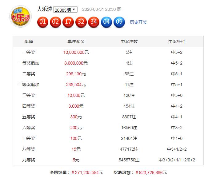 [公益彩票]黄欢大乐透第20084期:注意大小比3-2