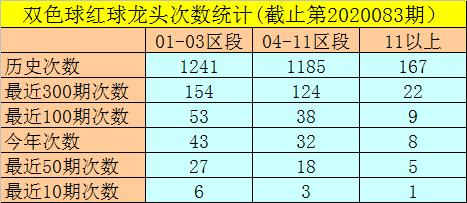 [公益彩票]闲人双色球第20084期:红球杀01 21 30