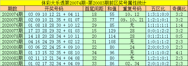 [公益彩票]何飞大乐透第20084期:后区胆码03 07