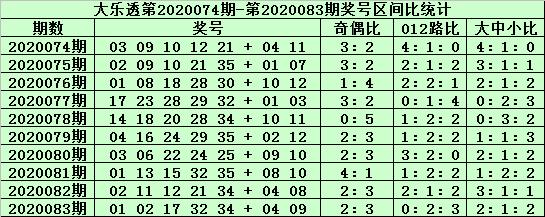 [公益彩票]老铁大乐透第20084期:前区胆码06 08