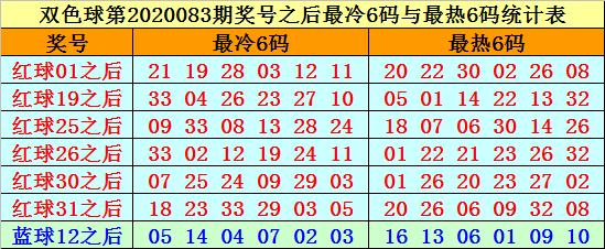 [公益彩票]赵海迪双色球第20084期:红球胆码10 27