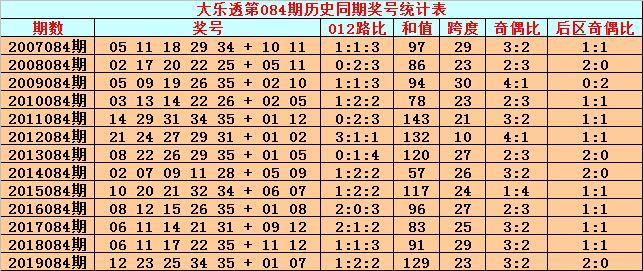 [公益彩票]英豪大乐透第20084期:012路比参考1-2-2