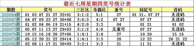[公益彩票]白姐双色球第20085期:三区比关注2-2-2