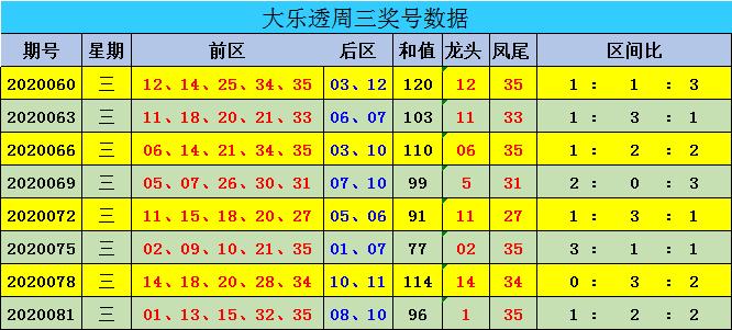 [公益彩票]迈久忠大乐透第20084期:后区单挑01 10