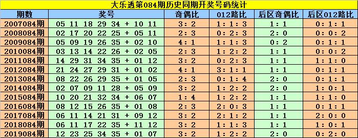 [公益彩票]赵灵芝大乐透第20084期:后区第1位奇数
