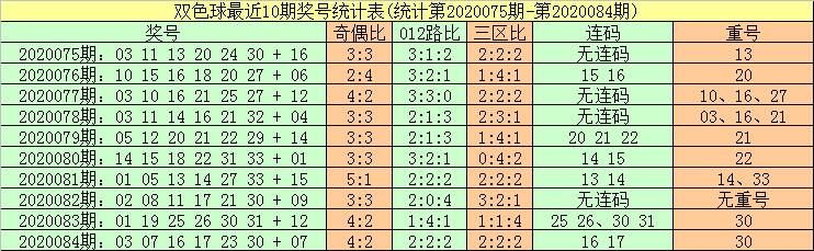 [公益彩票]暗皇双色球第20085期:红球胆码02 07 09