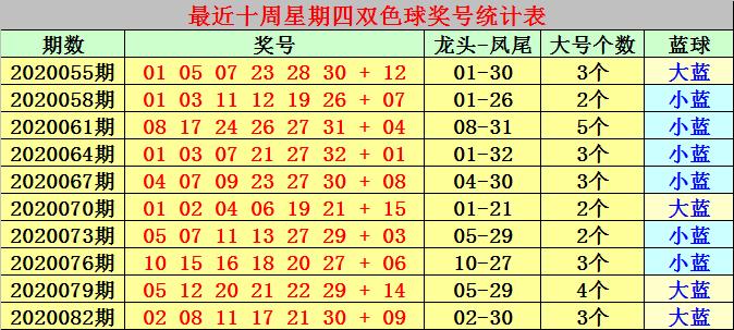 [公益彩票]冰燕双色球第20085期:红球龙头推荐06