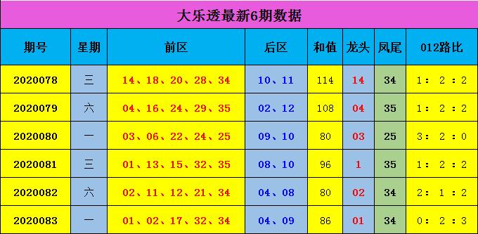 [公益彩票]蒋大中大乐透第20084期:前区推荐04 11