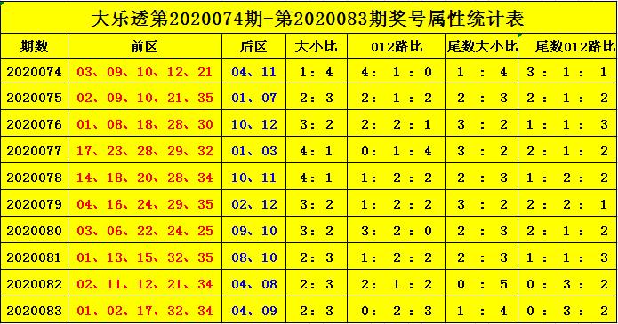 [公益彩票]杨天大乐透第20084期:尾数大小比2-3