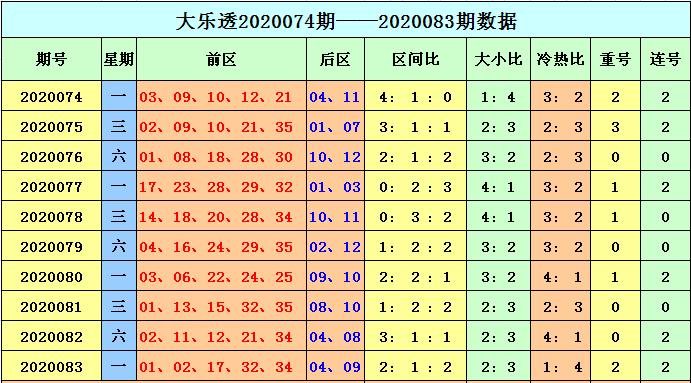 [公益彩票]天赐大乐透第20084期:预计重号轮空