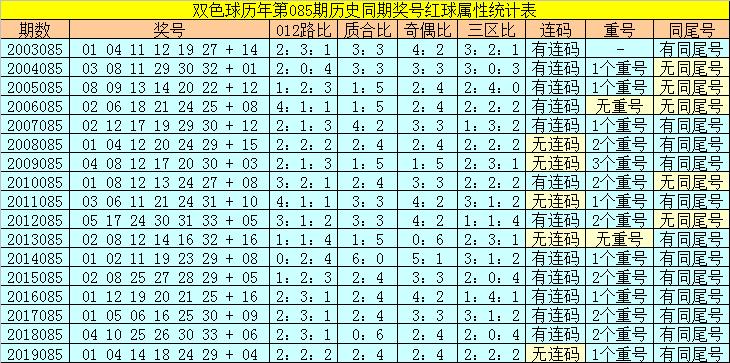 [公益彩票]陆白秋双色球第20085期:蓝球推荐03 05