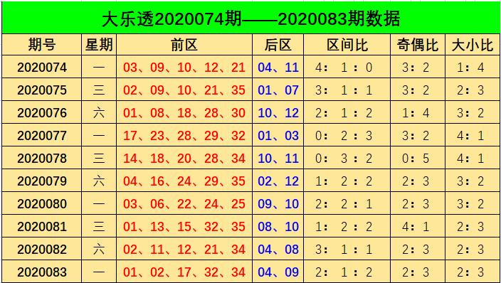 [公益彩票]阿燕大乐透第20084期:参考大小比4-1