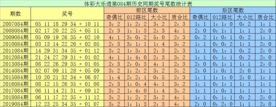 [公益彩票]张耀扬大乐透第20084期:后区尾数0 3