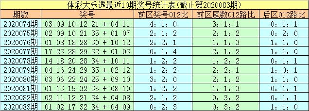 [公益彩票]易阳指大乐透第20084期:前区胆码19 20