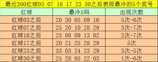 [公益彩票]大飞双色球第20085期:红球双胆04 08